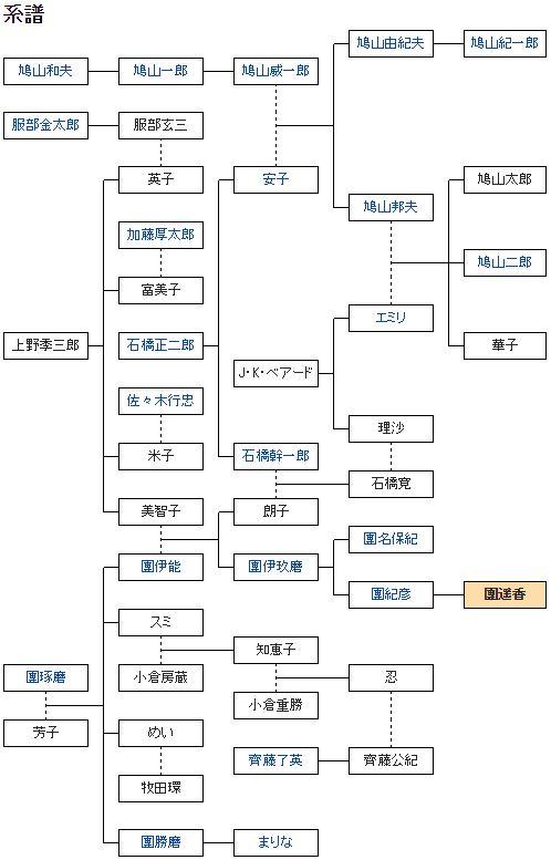團遥香の家系図